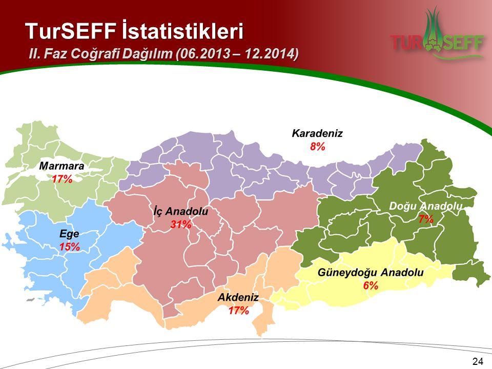 TurSEFF İstatistikleri II. Faz Coğrafi Dağılım (06.2013 – 12.2014) 24