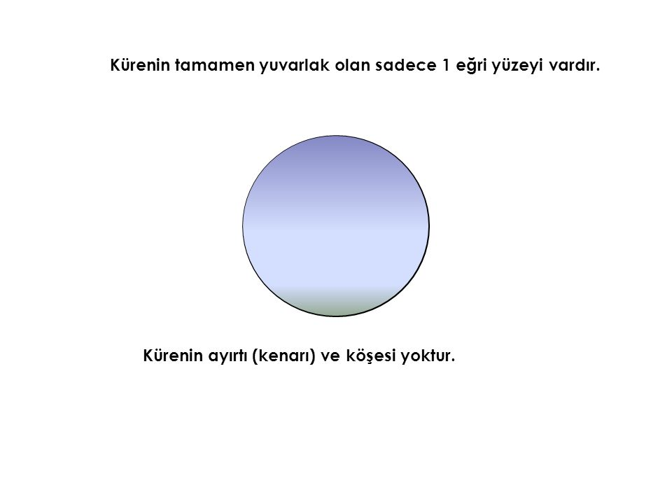 Küre içinde sabit (değişmeyen) noktaya merkez, merkez küre üzerinde bir noktayı merkezle birleştiren doğru parçasına yarıçap denir.