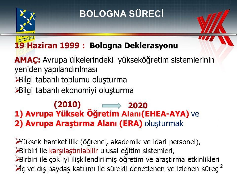 2 BOLOGNA SÜRECİ 19 Haziran 1999 : Bologna Deklerasyonu AMAÇ: Avrupa ülkelerindeki yükseköğretim sistemlerinin yeniden yapılandırılması  Bilgi tabanl