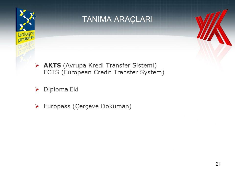 21 TANIMA ARAÇLARI  AKTS (Avrupa Kredi Transfer Sistemi) ECTS (European Credit Transfer System)  Diploma Eki  Europass (Çerçeve Doküman)