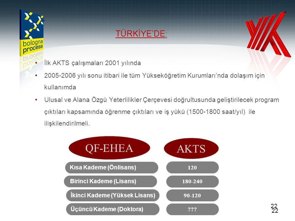 22 İlk AKTS çalışmaları 2001 yılında 2005-2006 yılı sonu itibari ile tüm Yükseköğretim Kurumları'nda dolaşım için kullanımda Ulusal ve Alana Özgü Yete