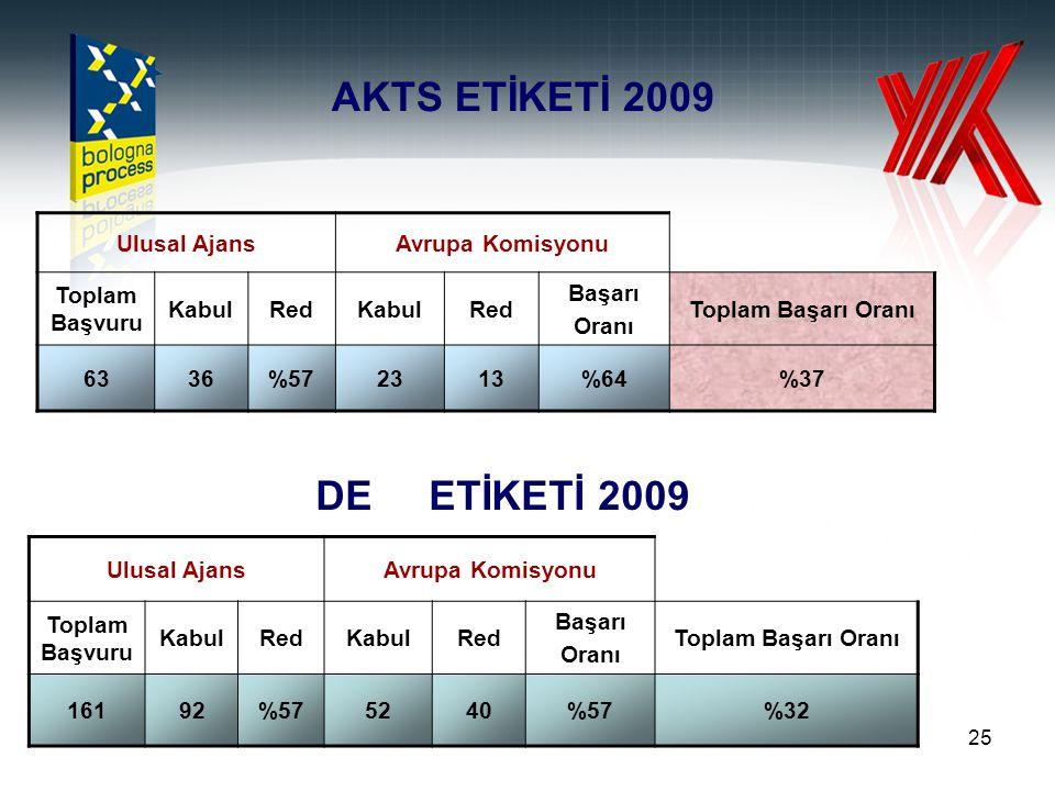 25 AKTS ETİKETİ 2009 Ulusal AjansAvrupa Komisyonu Toplam Başvuru KabulRedKabulRed Başarı Oranı Toplam Başarı Oranı 6336%572313%64%37 Ulusal AjansAvrup