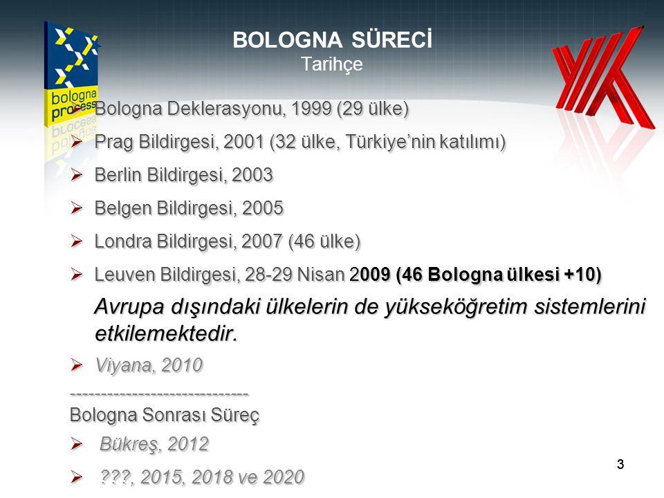 333 BOLOGNA SÜRECİ Tarihçe  Bologna Deklerasyonu, 1999 (29 ülke)  Prag Bildirgesi, 2001 (32 ülke, Türkiye'nin katılımı)  Berlin Bildirgesi, 2003  Belgen Bildirgesi, 2005  Londra Bildirgesi, 2007 (46 ülke)  Leuven Bildirgesi, 28-29 Nisan 2009 (46 Bologna ülkesi +10) Avrupa dışındaki ülkelerin de yükseköğretim sistemlerini etkilemektedir.