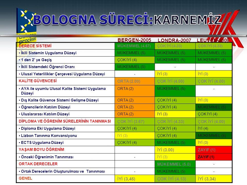 15 1.Kolay anlaşılabilir ve karşılaştırılabilir bir akademik derece sistemi: 2/3 kademeli (Lisans, Yüksek Lisans, Doktora) yükseköğretim sistemi Kademeler arası geçiş Ulusal Yeterlilikler Çerçevesi Bologna 1999 Leuven 2009 2.Kalite güvencesi Dış Kalite Güvence Sisteminin gelişim düzeyi Öğrenci Katılımı Uluslararası Katılım 3.