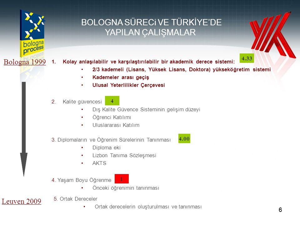 66 1.Kolay anlaşılabilir ve karşılaştırılabilir bir akademik derece sistemi: 2/3 kademeli (Lisans, Yüksek Lisans, Doktora) yükseköğretim sistemi Kademeler arası geçiş Ulusal Yeterlilikler Çerçevesi Bologna 1999 Leuven 2009 2.Kalite güvencesi Dış Kalite Güvence Sisteminin gelişim düzeyi Öğrenci Katılımı Uluslararası Katılım 3.