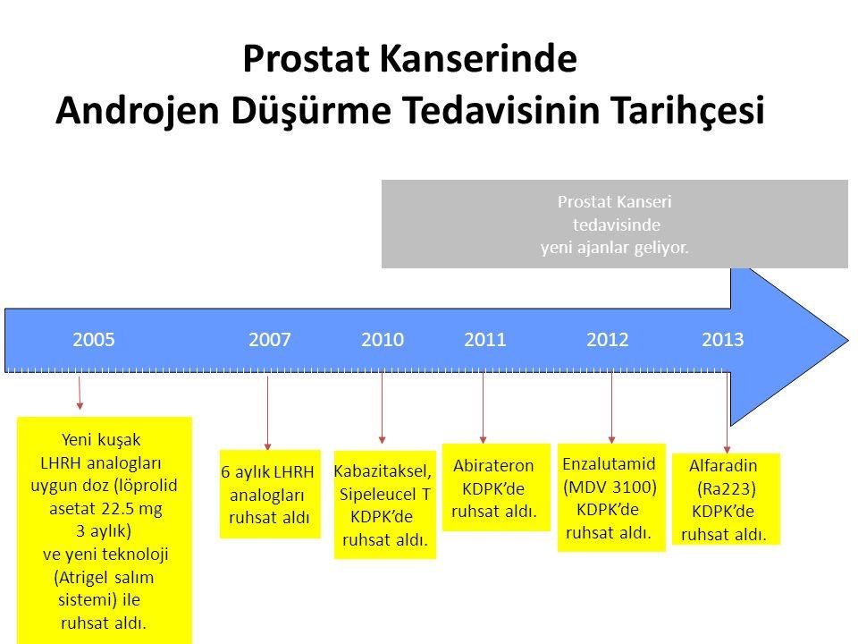 Androjen Düşürme Tedavi Seçenekleri Orşiektomi LHRH agonistleri (analogları) LHRH antagonistleri (Türkiye'de ruhsatlı değil) Antiandrojenler Östrojenler (yan etkileri nedeniyle kullanılmıyor) Ketokonazol, abirateron Enzalutamid (Türkiye'de ruhsatlı değil) http://www.cancer.org/cancer/prostatecancer/detailedguide/prostate-cancer-treating-hormone-therapy