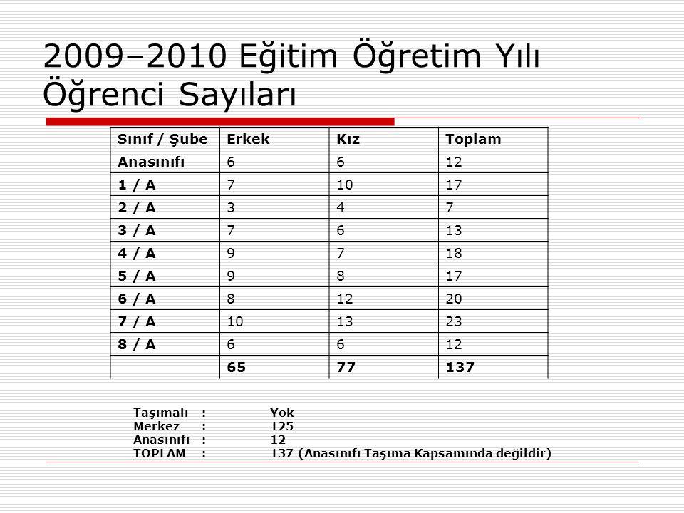 2009–2010 Eğitim Öğretim Yılı Öğrenci Sayıları Sınıf / ŞubeErkekKızToplam Anasınıfı6612 1 / A71017 2 / A347 3 / A761313 4 / A9718 5 / A9817 6 / A8121220 7 / A101323 8 / A6612 6577137 Taşımalı :Yok Merkez: 125 Anasınıfı:12 TOPLAM:137 (Anasınıfı Taşıma Kapsamında değildir)