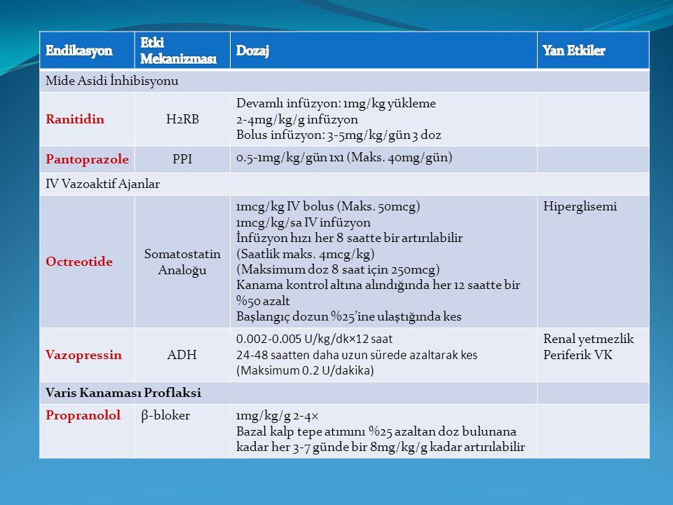 Mide Asidi İnhibisyonu RanitidinH2RB Devamlı infüzyon: 1mg/kg yükleme 2-4mg/kg/g infüzyon Bolus infüzyon: 3-5mg/kg/gün 3 doz PantoprazolePPI 0.5-1mg/k