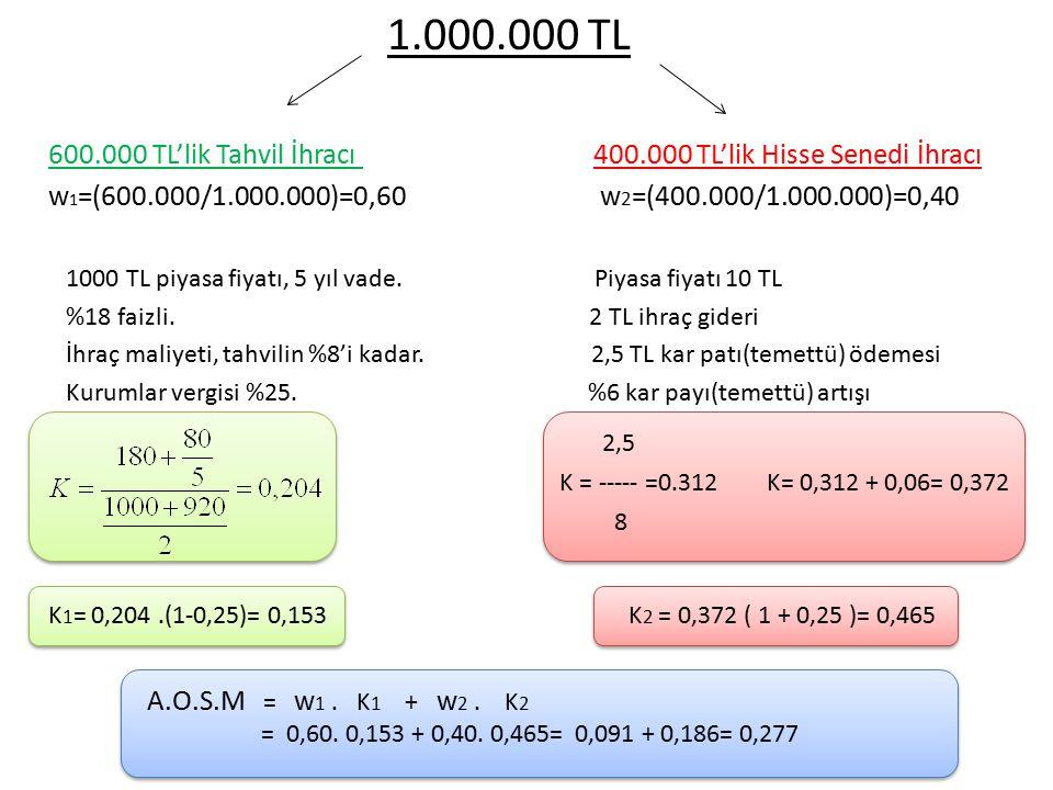 1.000.000 TL 600.000 TL'lik Tahvil İhracı 400.000 TL'lik Hisse Senedi İhracı w 1 =(600.000/1.000.000)=0,60 w 2 =(400.000/1.000.000)=0,40 1000 TL piyas