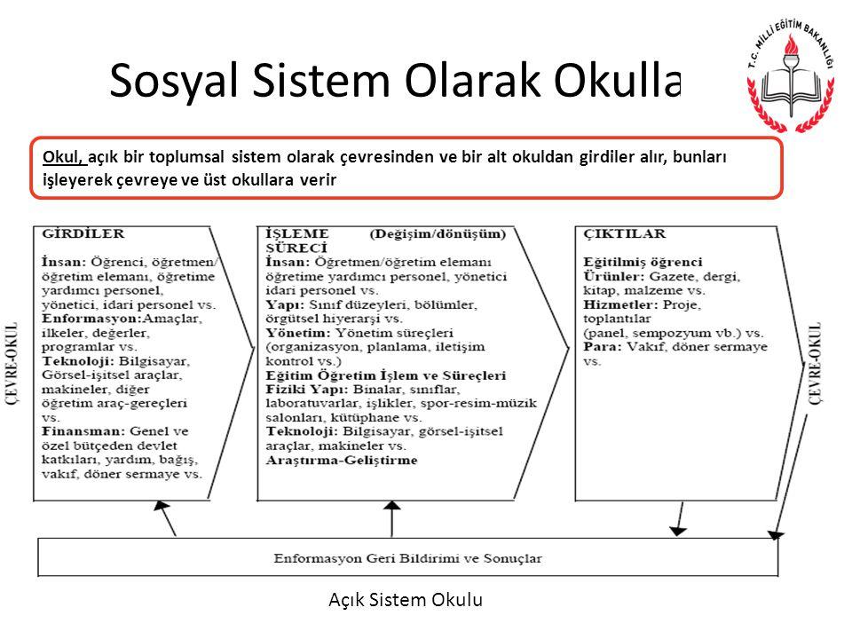 Sosyal Sistem Olarak Okullar… Okul, açık bir toplumsal sistem olarak çevresinden ve bir alt okuldan girdiler alır, bunları işleyerek çevreye ve üst okullara verir Açık Sistem Okulu