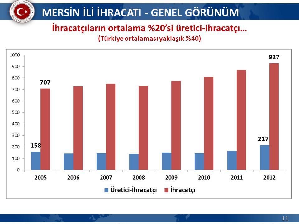 11 İhracatçıların ortalama %20'si üretici-ihracatçı… (Türkiye ortalaması yaklaşık %40) MERSİN İLİ İHRACATI - GENEL GÖRÜNÜM