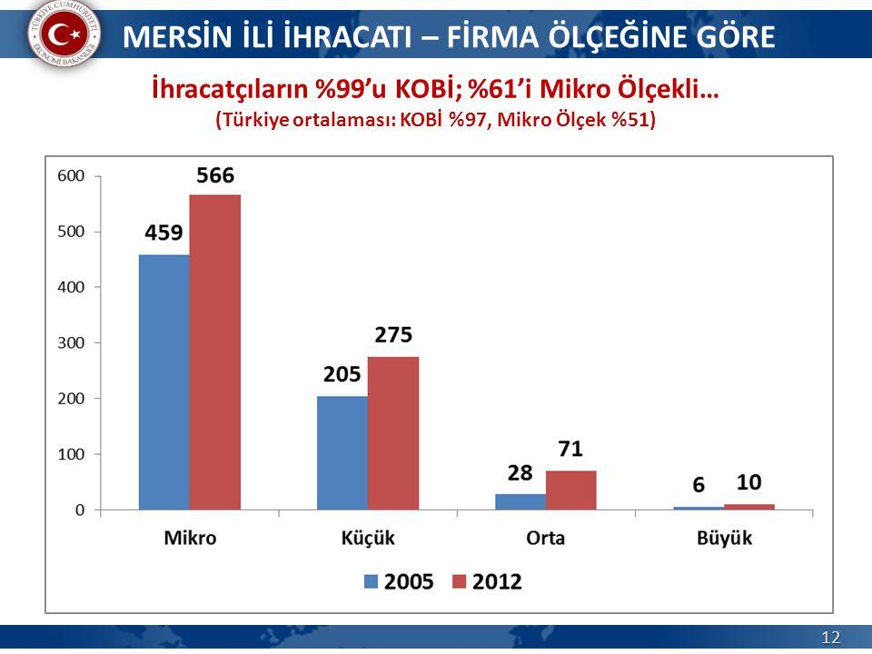 12 İhracatçıların %99'u KOBİ; %61'i Mikro Ölçekli… (Türkiye ortalaması: KOBİ %97, Mikro Ölçek %51) MERSİN İLİ İHRACATI – FİRMA ÖLÇEĞİNE GÖRE