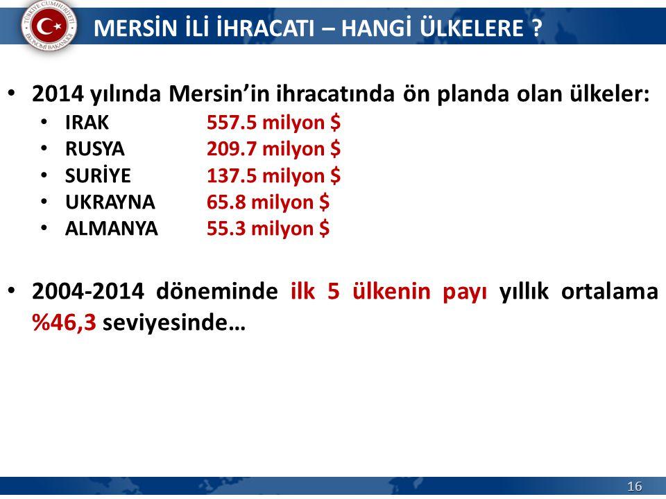 16 2014 yılında Mersin'in ihracatında ön planda olan ülkeler: IRAK 557.5 milyon $ RUSYA 209.7 milyon $ SURİYE 137.5 milyon $ UKRAYNA 65.8 milyon $ ALMANYA 55.3 milyon $ 2004-2014 döneminde ilk 5 ülkenin payı yıllık ortalama %46,3 seviyesinde… MERSİN İLİ İHRACATI – HANGİ ÜLKELERE