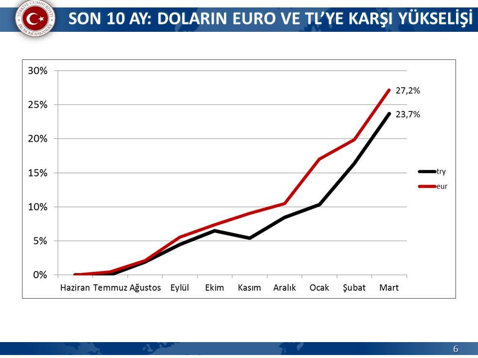 6 SON 10 AY: DOLARIN EURO VE TL'YE KARŞI YÜKSELİŞİ