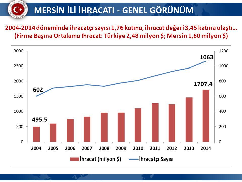 MERSİN İLİ İHRACATI - GENEL GÖRÜNÜM 2004-2014 döneminde ihracatçı sayısı 1,76 katına, ihracat değeri 3,45 katına ulaştı… (Firma Başına Ortalama İhracat: Türkiye 2,48 milyon $; Mersin 1,60 milyon $)
