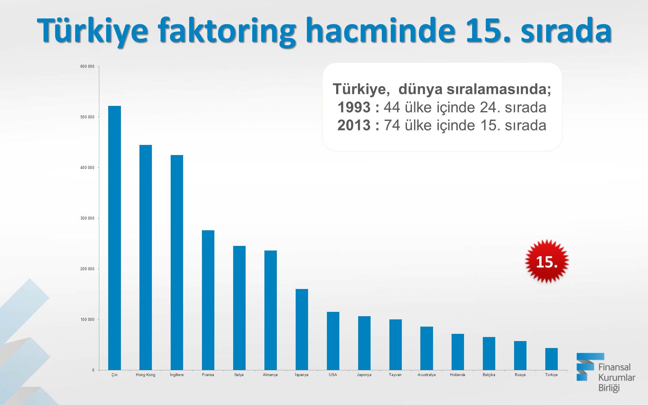 Türkiye faktoring hacminde 15. sırada Türkiye, dünya sıralamasında; 1993 : 44 ülke içinde 24. sırada 2013 : 74 ülke içinde 15. sırada 15.