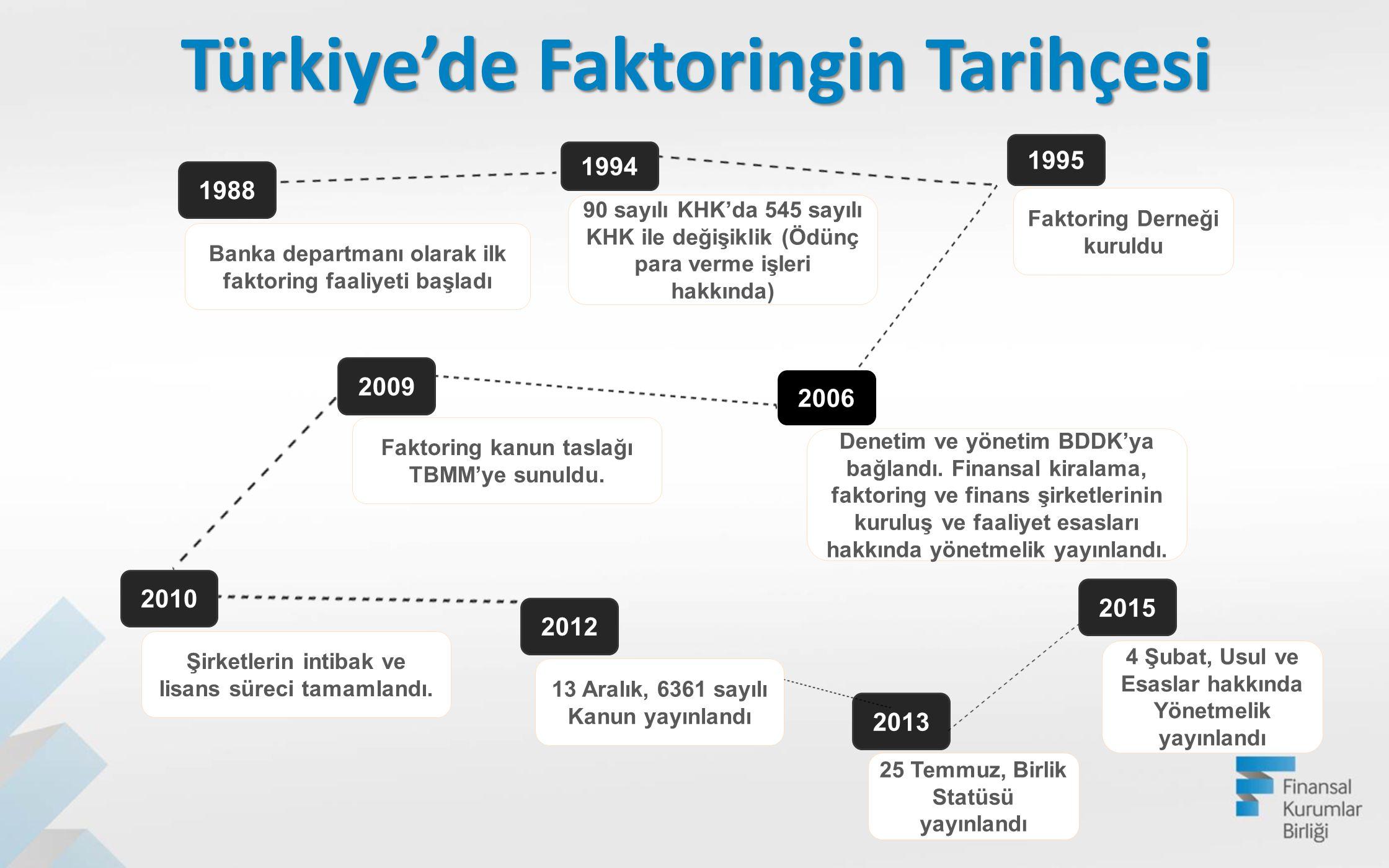 1988 Banka departmanı olarak ilk faktoring faaliyeti başladı 1994 90 sayılı KHK'da 545 sayılı KHK ile değişiklik (Ödünç para verme işleri hakkında) 19