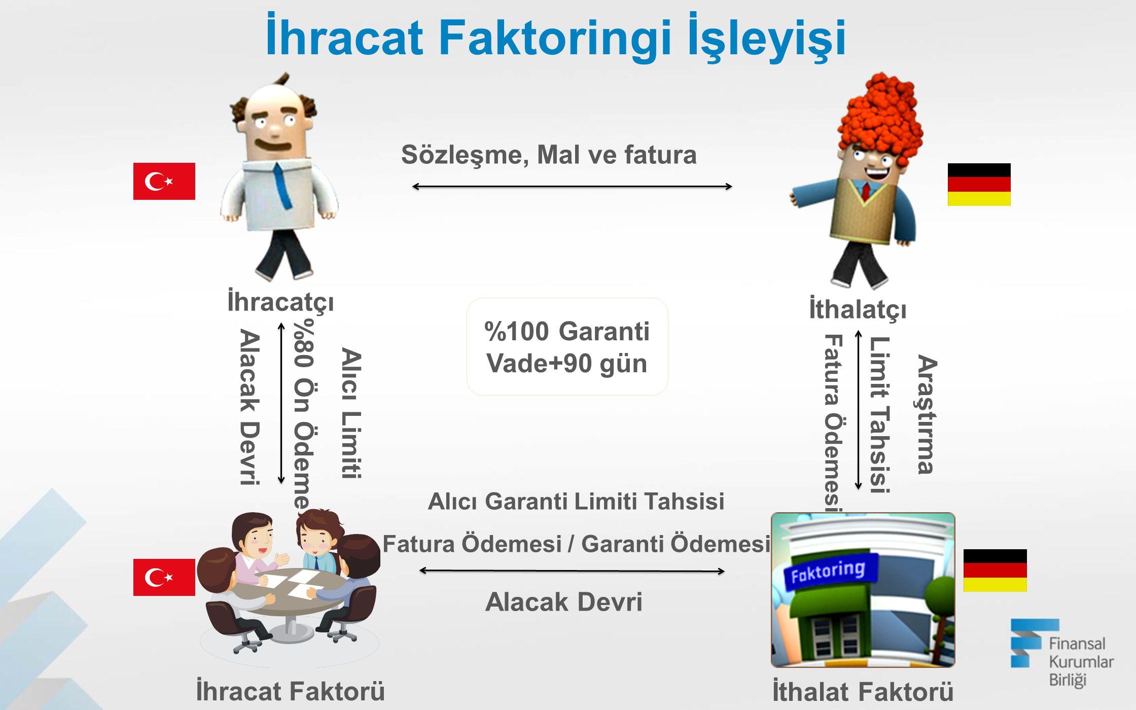 Müşteri Sayısı:100.000 Borçlu Sayısı:600.000 Çalışan Sayısı:5.000 Finansman Tutarı:25 milyar TL 116 milyar TL'lik ticarete aracılık ediyoruz.