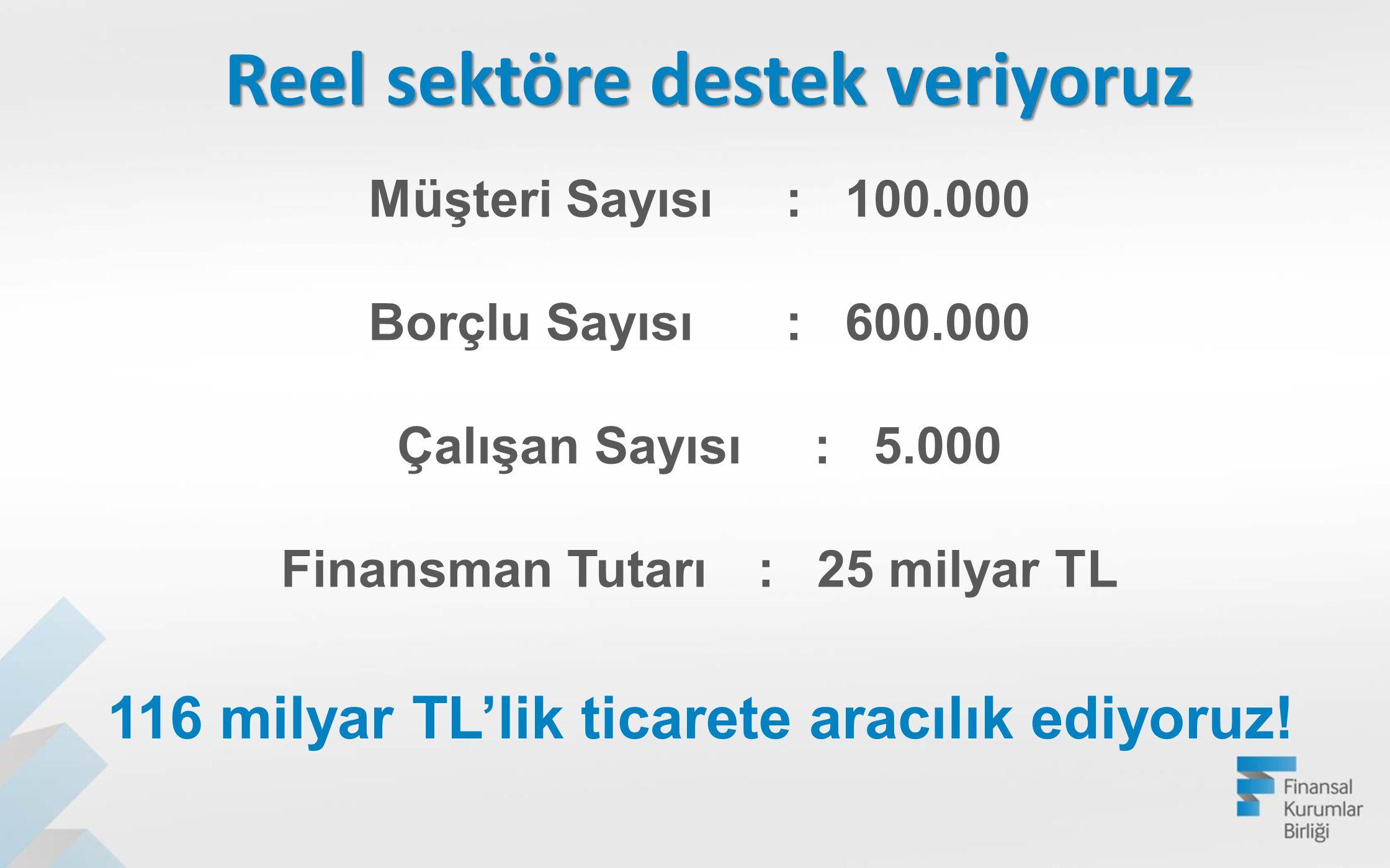 Müşteri Sayısı:100.000 Borçlu Sayısı:600.000 Çalışan Sayısı:5.000 Finansman Tutarı:25 milyar TL 116 milyar TL'lik ticarete aracılık ediyoruz! Reel sek