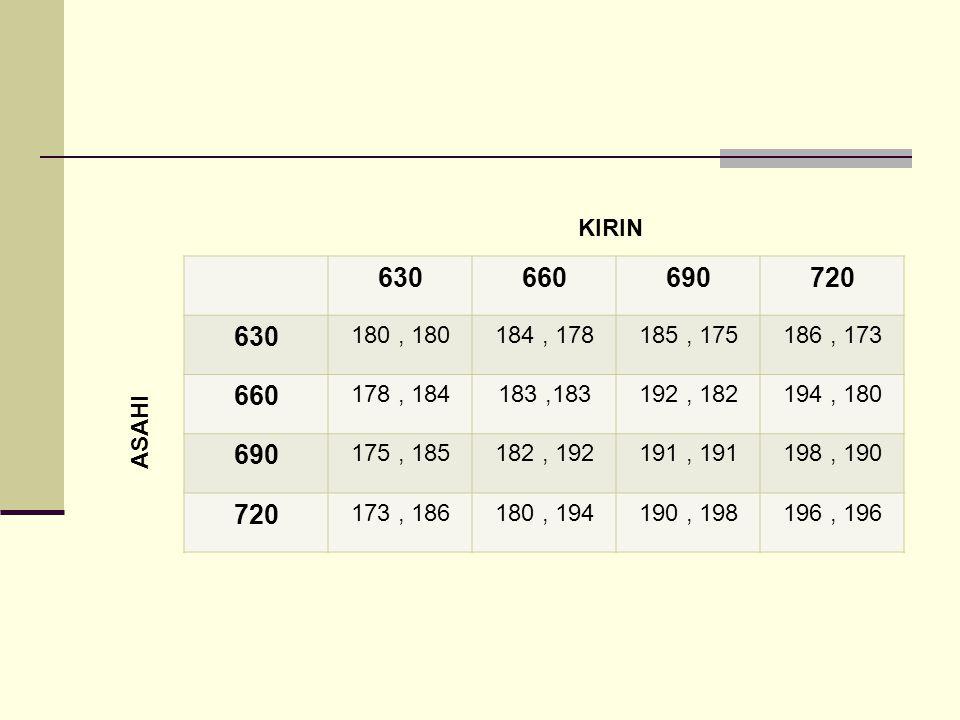 630660690720 630 180, 180184, 178185, 175186, 173 660 178, 184183,183192, 182194, 180 690 175, 185182, 192191, 191198, 190 720 173, 186180, 194190, 198196, 196 KIRIN ASAHI