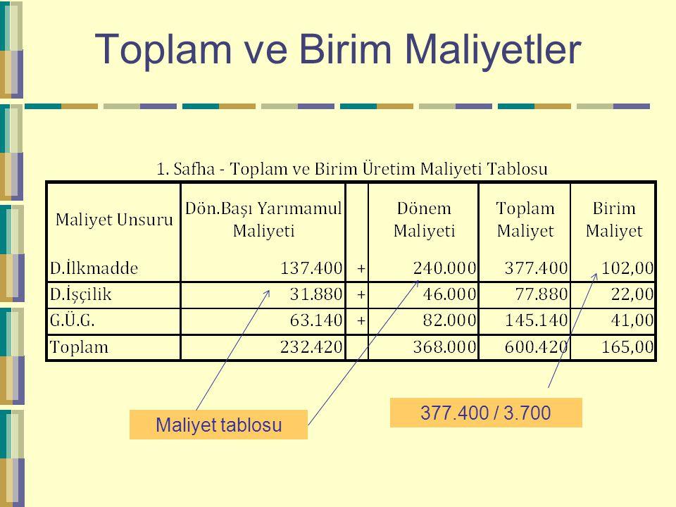 Toplam ve Birim Maliyetler 377.400 / 3.700 Maliyet tablosu