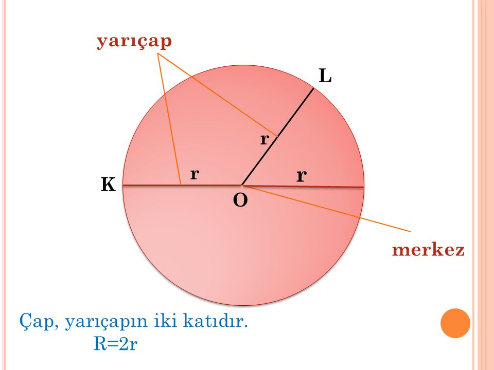 O K L r r yarıçap merkez r Çap, yarıçapın iki katıdır. R=2r
