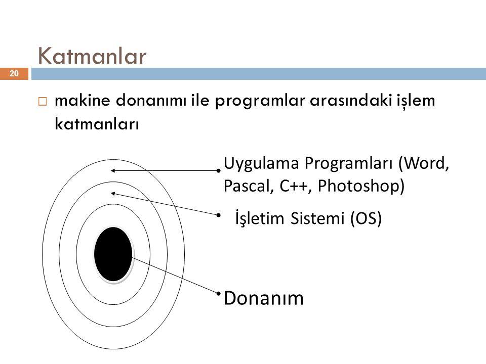 Katmanlar 20  makine donanımı ile programlar arasındaki işlem katmanları İşletim Sistemi (OS) Uygulama Programları (Word, Pascal, C++, Photoshop) Don