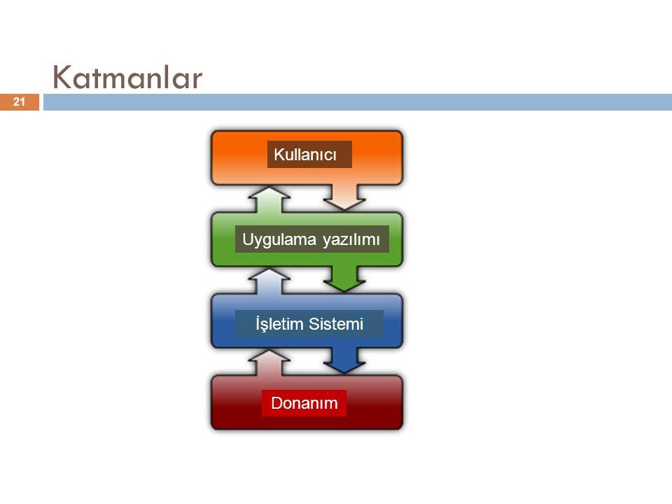 Katmanlar 21 Kullanıcı Uygulama yazılımı İşletim Sistemi Donanım