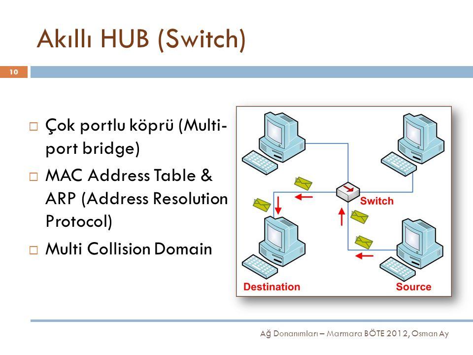 Akıllı HUB (Switch)  Çok portlu köprü (Multi- port bridge)  MAC Address Table & ARP (Address Resolution Protocol)  Multi Collision Domain 10 A ğ Do