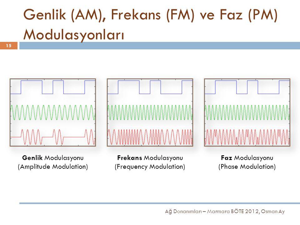 Genlik (AM), Frekans (FM) ve Faz (PM) Modulasyonları Genlik Modulasyonu (Amplitude Modulation) Frekans Modulasyonu (Frequency Modulation) Faz Modulasy