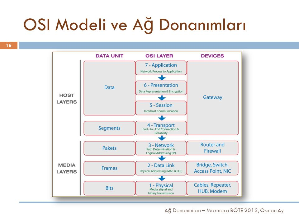 OSI Modeli ve A ğ Donanımları 16 A ğ Donanımları – Marmara BÖTE 2012, Osman Ay