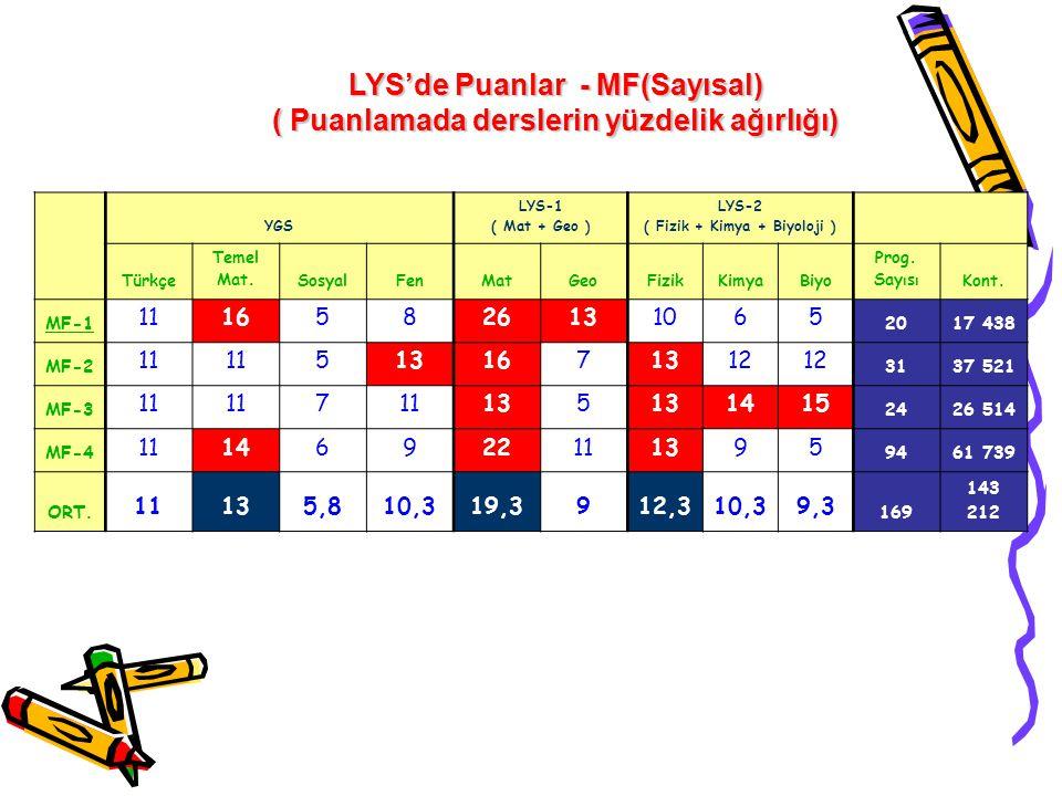 YGS LYS-1 ( Mat + Geo ) LYS-2 ( Fizik + Kimya + Biyoloji ) Türkçe Temel Mat.SosyalFenMatGeoFizikKimyaBiyo Prog. Say ı s ı Kont. MF-1 11165826131065 20