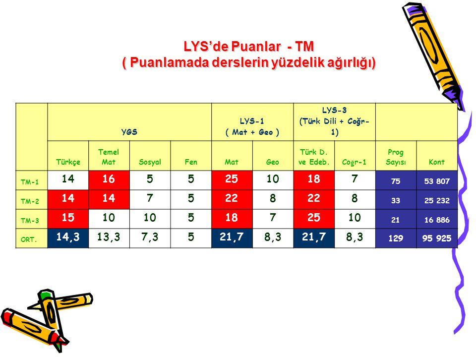 YGS LYS-1 ( Mat + Geo ) LYS-3 (Türk Dili + Coğr- 1) Türkçe Temel MatSosyalFenMatGeo Türk D. ve Edeb. Co ğ r-1 Prog Say ı s ı Kont TM-1 1416552510187 7