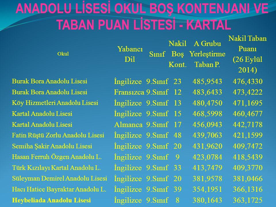 Okul Yabancı Dil Sınıf Nakil Boş Kont. A Grubu Yerleştirme Taban P. Nakil Taban Puanı (26 Eylül 2014) Burak Bora Anadolu Lisesi İngilizce9.Sınıf23485,