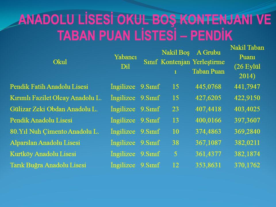 Okul Yabancı Dil Sınıf Nakil Boş Kontenjan ı A Grubu Yerleştirme Taban Puan Nakil Taban Puanı (26 Eylül 2014) Pendik Fatih Anadolu Lisesiİngilizce9.Sı