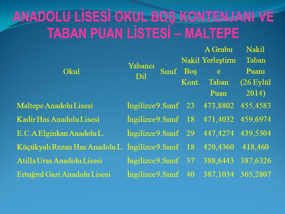 Okul Yabancı Dil Sınıf Nakil Boş Kont. A Grubu Yerleştirm e Taban Puan Nakil Taban Puanı (26 Eylül 2014) Maltepe Anadolu Lisesiİngilizce9.Sınıf23473,8