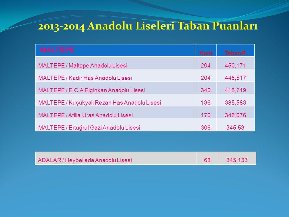 MALTEPE KontTaban P. MALTEPE / Maltepe Anadolu Lisesi204450,171 MALTEPE / Kadir Has Anadolu Lisesi204446,517 MALTEPE / E.C.A Elginkan Anadolu Lisesi34