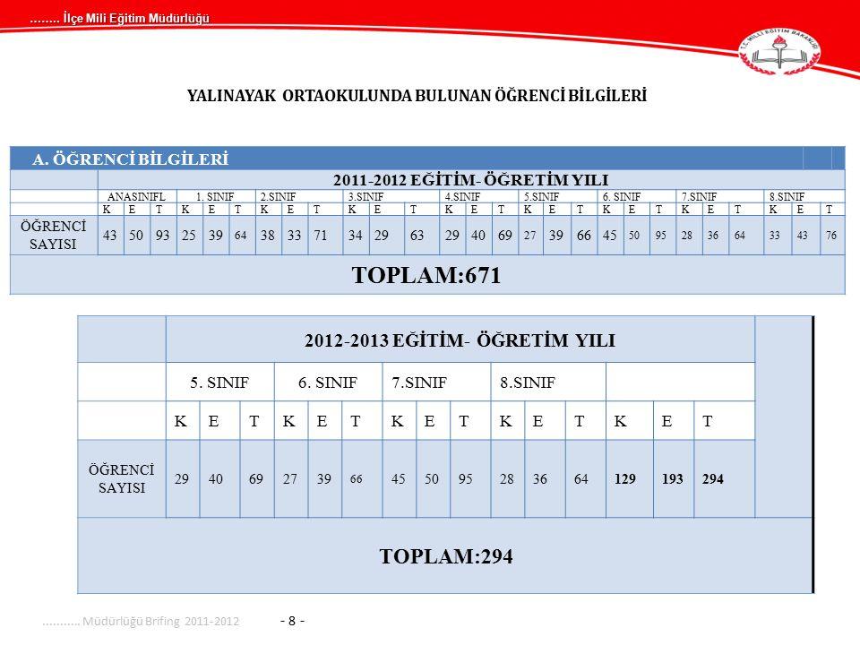 …….. İlçe Mili Eğitim Müdürlüğü YALINAYAK ORTAOKULUNDA BULUNAN ÖĞRENCİ BİLGİLERİ A. ÖĞRENCİ BİLGİLERİ 2011-2012 EĞİTİM- ÖĞRETİM YILI ANASINIFL1. SINIF