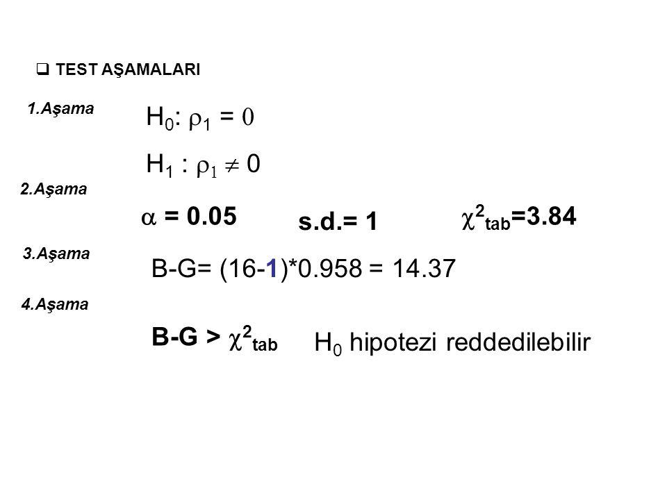 BREUSCH-GODFREY (B-G) TESTİ Dependent Variable: HATA Method: Least Squares Sample (adjusted): 16 Included observations: 15 after adjustments Variable CoefficientStd.