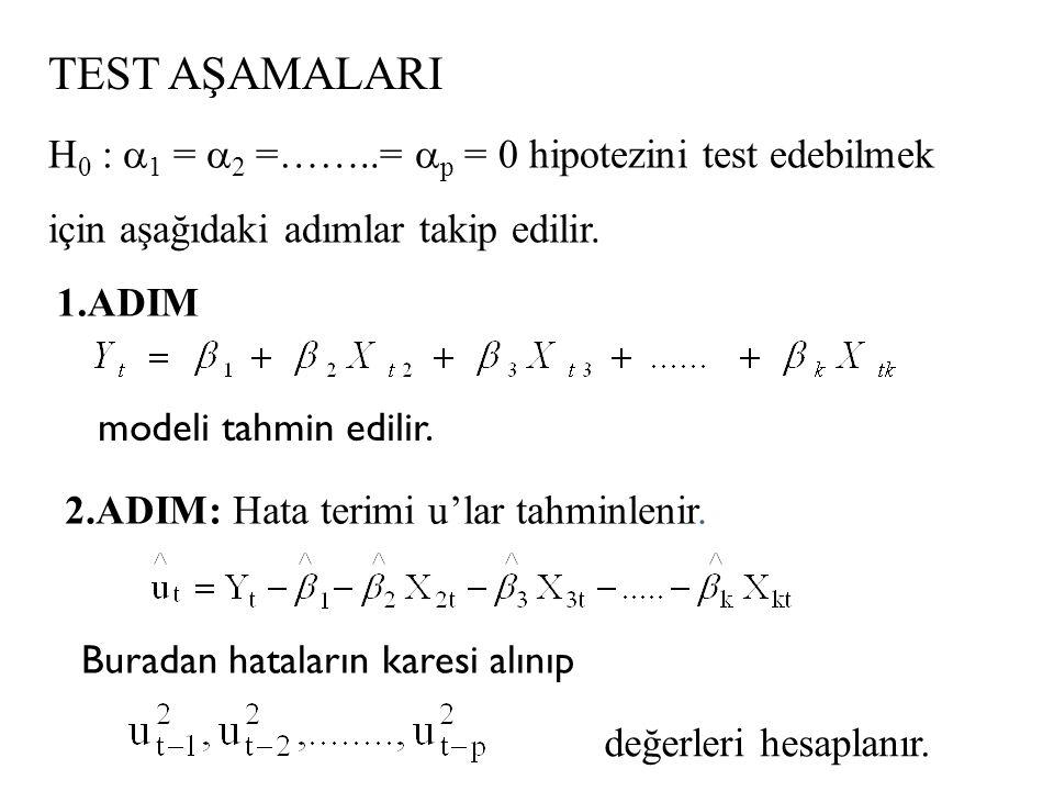 ENGLE ARCH TEST SÜREC İ  Engle Arch test ile sadece hatalar arasındaki ardışık bağımlılık değil hata varyanslarındaki değişimler test edilmektedir.