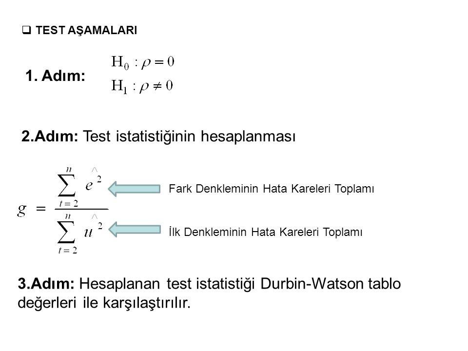 Berenblut Webb Testi  Berenblut - Webb testi ilk farkları alınmış modellerde otokorelasyon olup olmadığının araştırılması için kullanılır.