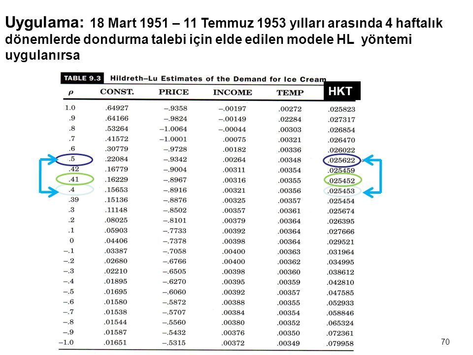 69 6.Hildreth – Lu Yöntemi  Bu yöntemde  ' ye ± 1 arasında değerler verilerek en uygun  değeri seçilmeye çalışılır.