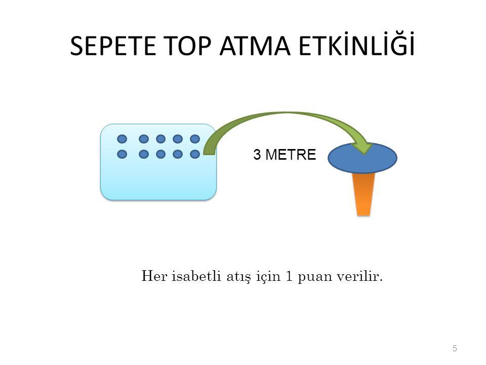 SEPETE TOP ATMA ETKİNLİĞİ 5 3 METRE Her isabetli atış için 1 puan verilir.