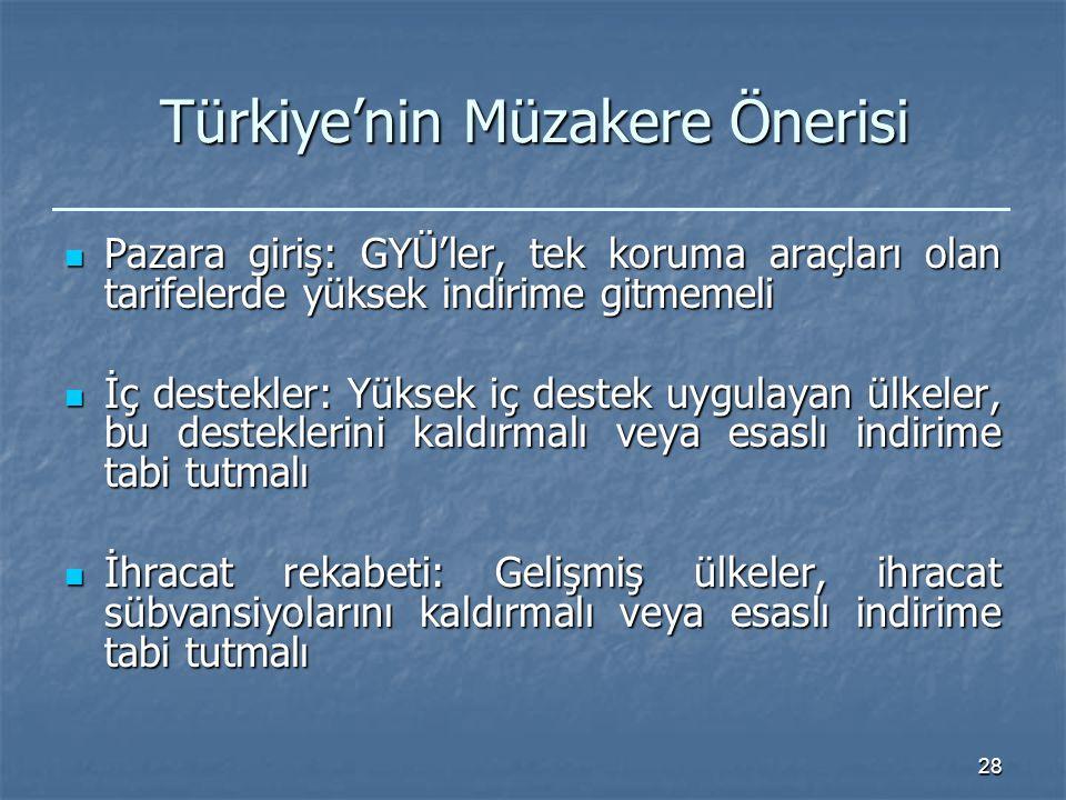 28 Türkiye'nin Müzakere Önerisi Pazara giriş: GYÜ'ler, tek koruma araçları olan tarifelerde yüksek indirime gitmemeli Pazara giriş: GYÜ'ler, tek koruma araçları olan tarifelerde yüksek indirime gitmemeli İç destekler: Yüksek iç destek uygulayan ülkeler, bu desteklerini kaldırmalı veya esaslı indirime tabi tutmalı İç destekler: Yüksek iç destek uygulayan ülkeler, bu desteklerini kaldırmalı veya esaslı indirime tabi tutmalı İhracat rekabeti: Gelişmiş ülkeler, ihracat sübvansiyolarını kaldırmalı veya esaslı indirime tabi tutmalı İhracat rekabeti: Gelişmiş ülkeler, ihracat sübvansiyolarını kaldırmalı veya esaslı indirime tabi tutmalı