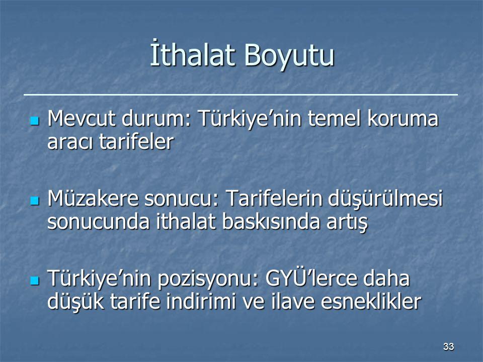 33 İthalat Boyutu Mevcut durum: Türkiye'nin temel koruma aracı tarifeler Mevcut durum: Türkiye'nin temel koruma aracı tarifeler Müzakere sonucu: Tarifelerin düşürülmesi sonucunda ithalat baskısında artış Müzakere sonucu: Tarifelerin düşürülmesi sonucunda ithalat baskısında artış Türkiye'nin pozisyonu: GYÜ'lerce daha düşük tarife indirimi ve ilave esneklikler Türkiye'nin pozisyonu: GYÜ'lerce daha düşük tarife indirimi ve ilave esneklikler