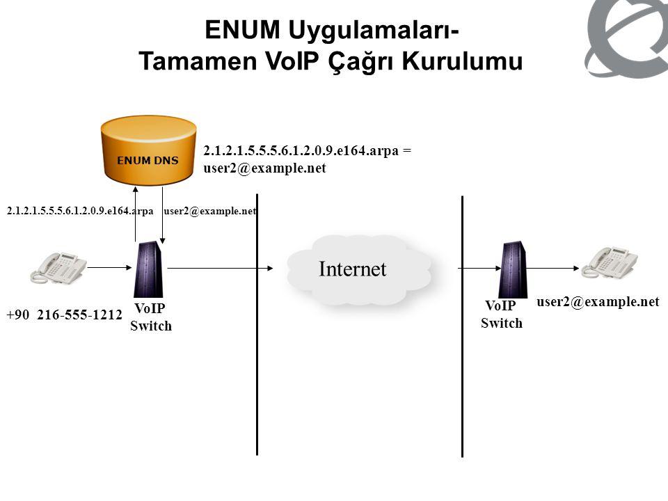 ENUM Uygulamaları- Tamamen VoIP Çağrı Kurulumu VoIP Switch VoIP Switch Internet +90 216-555-1212 2.1.2.1.5.5.5.6.1.2.0.9.e164.arpa = user2@example.net
