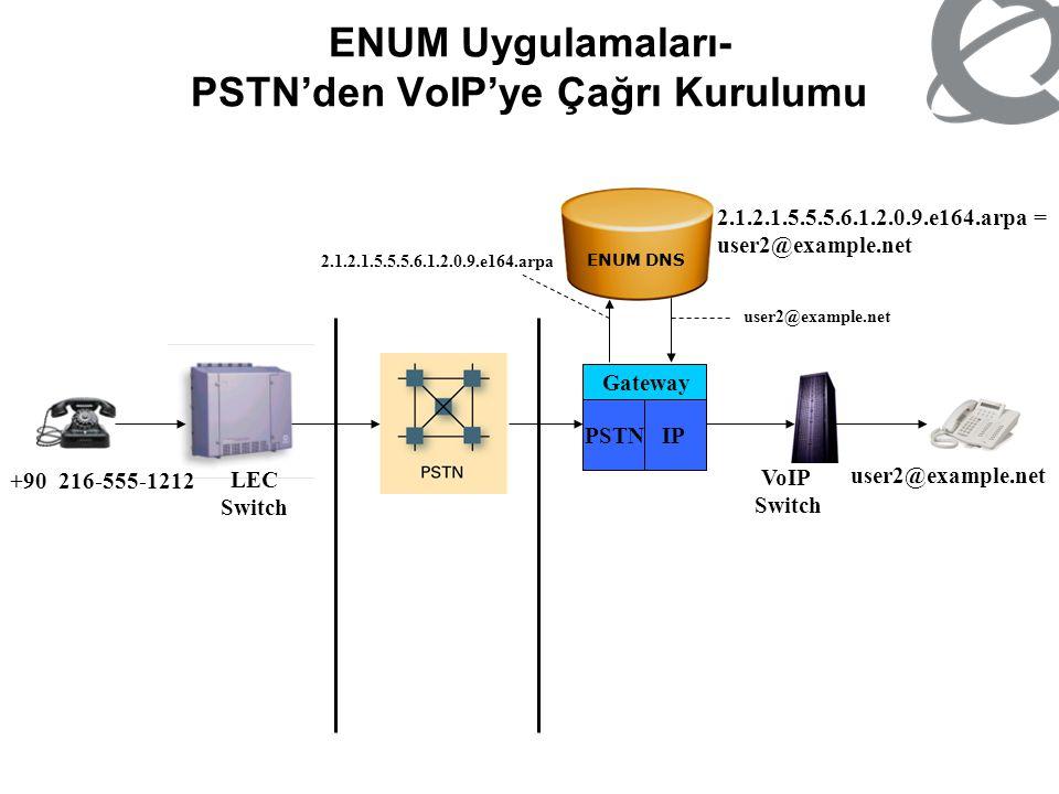 ENUM Uygulamaları- PSTN'den VoIP'ye Çağrı Kurulumu Gateway IP PSTN VoIP Switch LEC Switch +90 216-555-1212 user2@example.net 2.1.2.1.5.5.5.6.1.2.0.9.e