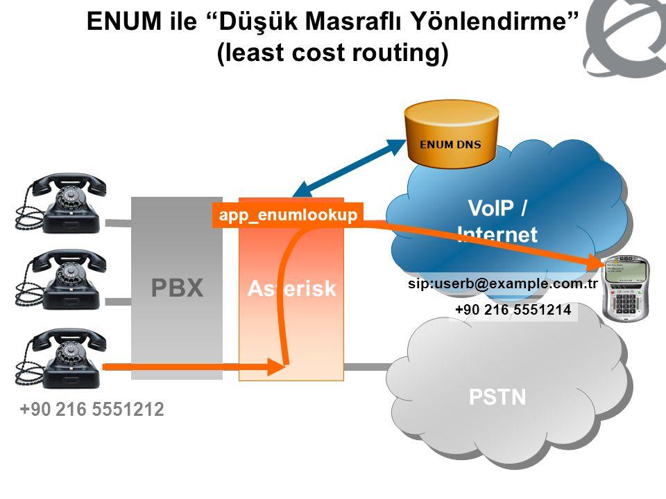 "ENUM ile ""Düşük Masraflı Yönlendirme"" (least cost routing) PBX Asterisk VoIP / Internet PSTN +90 216 5551212 sip:userb@example.com.tr +90 216 5551214"