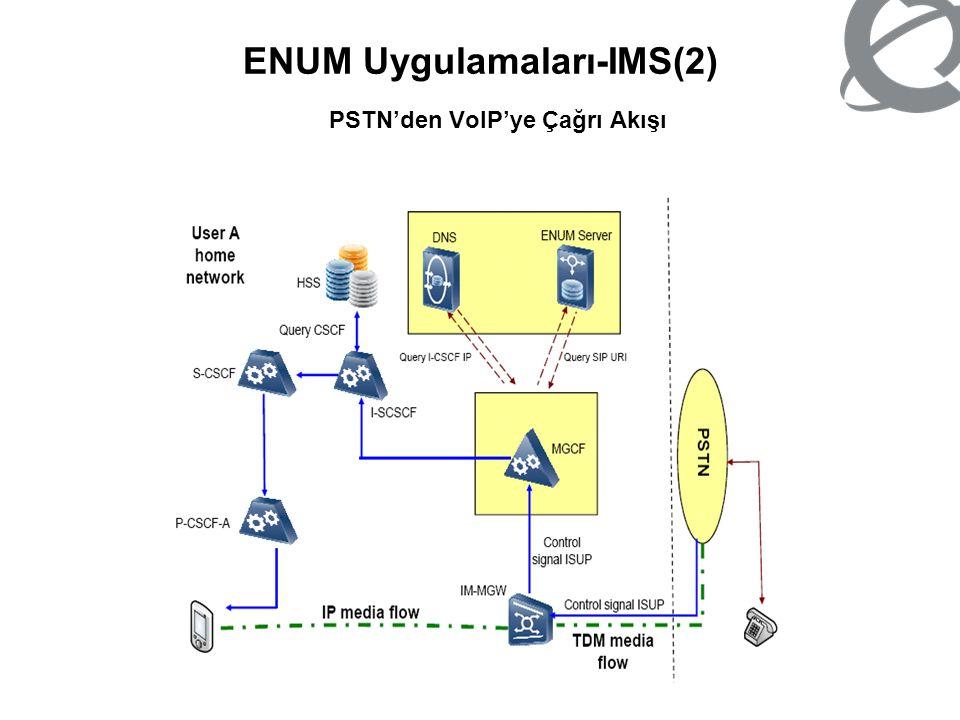 ENUM Uygulamaları-IMS(2) PSTN'den VoIP'ye Çağrı Akışı