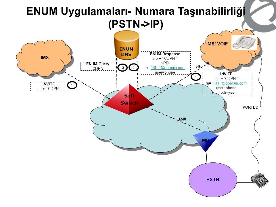 "ENUM Uygulamaları- Numara Taşınabilirliği (PSTN->IP) IMS IMS/ VOIP Soft Switch ENUM DNS PSTN INVITE tel:+ "" CDPN "" 1 2 3 ENUM Query CDPN ENUM Response"